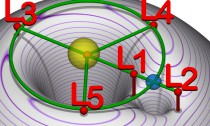 Lagrangian_points_equipotential