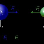 249.1. Snippet_Universal gravitation (formula)