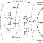 258.1 Snippet_Electrodynamic tethers